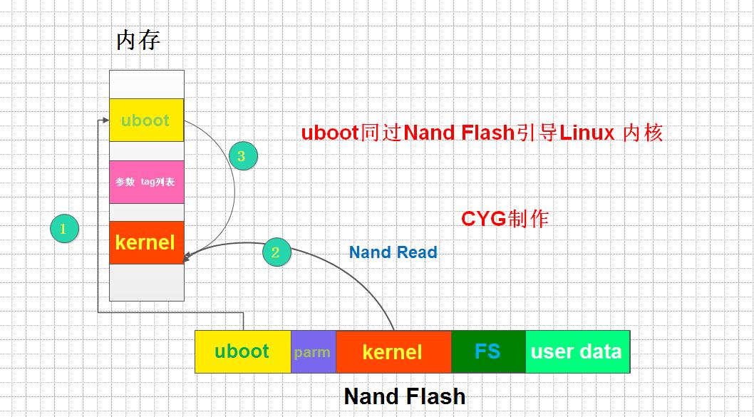 可以看到我们设置的默认环境变量,但是开发板启动的时候依然有警告说CRC校验错误,使用默认的环境变量。原因在于uboot启动的时候会先从Nand Flash中读取环境变量的内容,然后做一个CRC校验,如果校验错误就输出了警告信息。需要知道的是我们并没有在Nand Flash中保存环境变量,所以开发板启动的时候做CRC校验的时候就错误了。